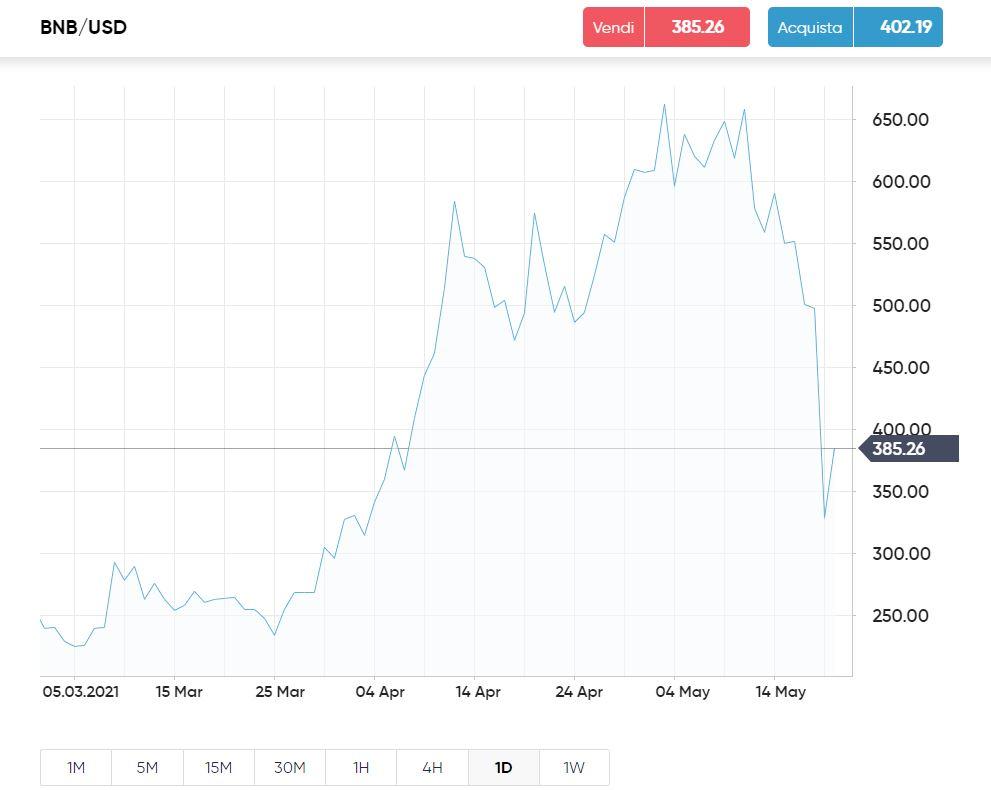 Binance Coin grafico