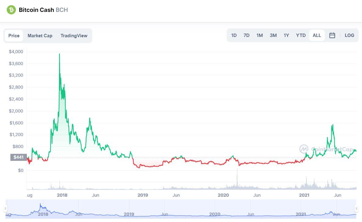 Bitcoin Cash prezzo